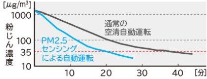 Máy lọc không khí Hitachi EP-NVG90 với khả năng cảm biến bụi 2.5PM